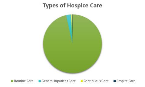 Types of Hospice Care - Pie Chart